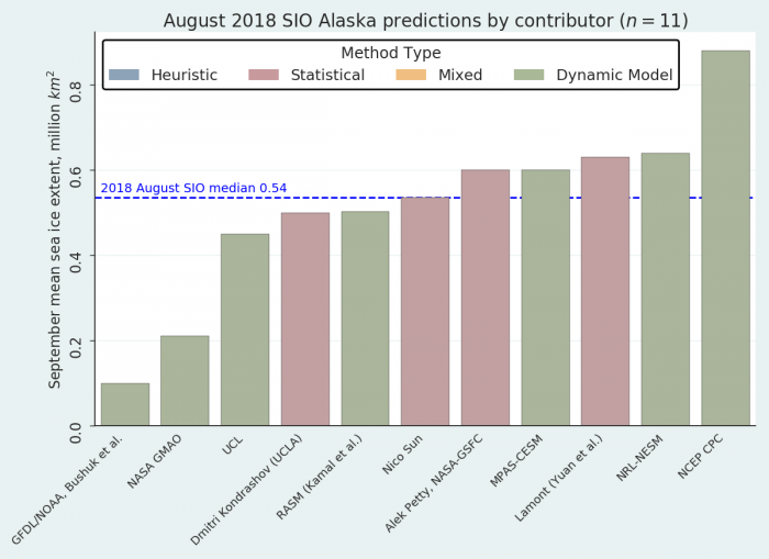 Figure 16. Distribution of individual August Outlooks for the Alaska Region. Figure courtesy of Bruce Wallin, NSIDC.