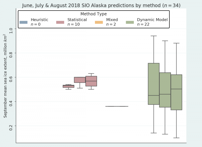 Figure 17.  August 2018 Alaska region Outlook contributions as a series of box plots, broken down by general type of method. The box color depicts contribution method and the number above indicates number of contributions for each type of method. Note that there was one mixed model contribution in June and one in July, but none in August. Figure courtesy of Bruce Wallin, NSIDC.