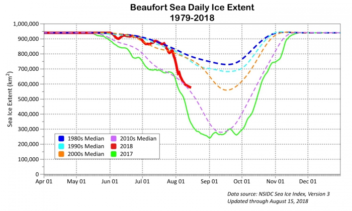 Figure 19. Daily median sea ice extent in the Beaufort Sea for 2017 and 2018 as well as decadal averages. Figures courtesy of R. Thoman, NOAA/NWS Alaska.