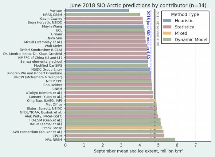 Figure 2. Distribution of Sea Ice Outlook contributions for June estimates of September 2018 sea ice extent. Public/citizen contributions include: Frank Bosse, Rob Dekker, Nico Sun, Christian John, and Sanwa Elementary School. Figure courtesy of Bruce Wallin, NSIDC.