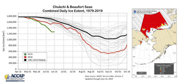 Figure 14. Annual cycle of sea-ice extent in the Chukchi and Beaufort seas for 1981–2017 (grey), 2018 (red), 2019 (green), and 1981-2010 median (black) (left). Sea ice concentration for the Bering, Chukchi, and Beaufort seas for 15 June 2019.