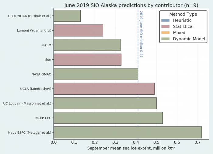 Figure 15. Distribution of SIO contributors for June estimates of September 2019 Arctic regional sea-ice extent. There were no contributions using heuristic or mixed methods. Image courtesy of Bruce Wallin and Molly Hardman, NSIDC.