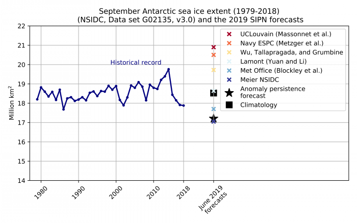 Figure 18. Historical observed September Antarctic sea-ice extent (blue line) from 1979 to 2018, the six June 2019 forecasts for September 2019 (colored crosses), and two benchmark forecasts: 1979-2018 mean September sea-ice extent (black square) and the May 2019 anomaly relative to 1979-2018 added to the September 1979-2018 mean (black star).