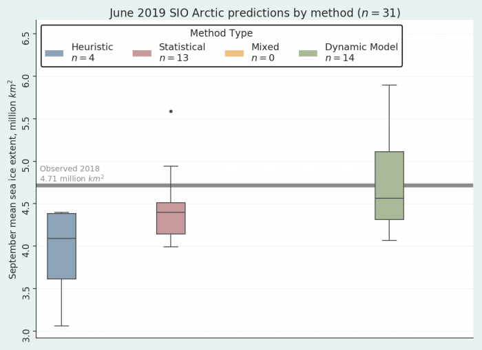 Figure 2. June 2019 Pan-Arctic Sea Ice Outlook submissions, sorted by method. Image courtesy of Bruce Wallin and Molly Hartman, NSIDC.