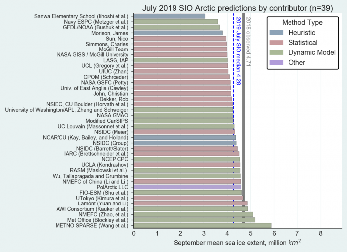 Figure 1. Distribution of SIO contributions for July estimates of September 2019 pan-Arctic sea ice extent. The PolArctic LLC method used the ICE3 model and artificial intelligence. Public/citizen contributions include: Dekker, John, Simmons, Sun, and Sanwa Elementary School. Image courtesy of Molly Hardman, NSIDC.