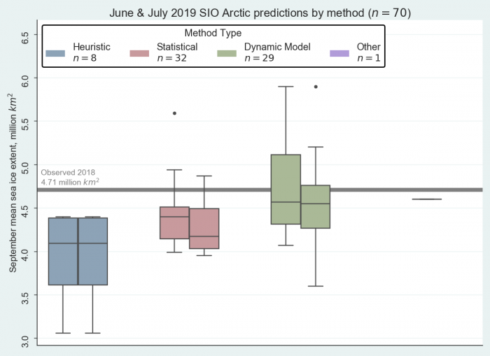 "Figure 2. June and July 2019 Pan-Arctic Sea Ice Outlook submissions, sorted by method. The ""Other"" method used the ICE3 model and artificial intelligence. Image courtesy of Molly Hartman, NSIDC."