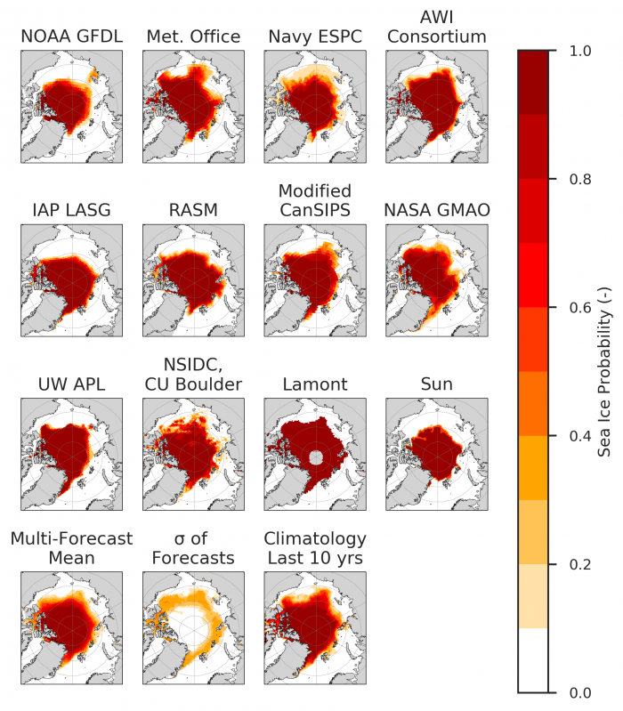 Figure 3. Forecasts of sea-ice probability (SIP) for the July SIO. In the bottom row we show the multi-model forecast mean, the standard deviation across individual model forecasts (which quantifies where forecast uncertainty is greatest) and the climatology SIP over the last 10 years.