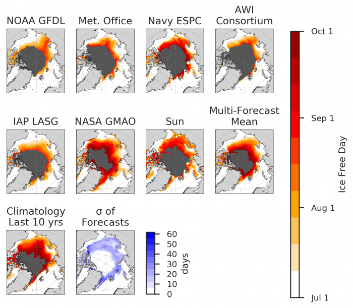 Figure 4. Forecasts of first ice-free date (IFD) for the July SIO. We also show the multi-model forecast mean, the climatology over the last 10 years, and the standard deviation across individual model forecasts (which quantifies where forecast uncertainty is greatest).