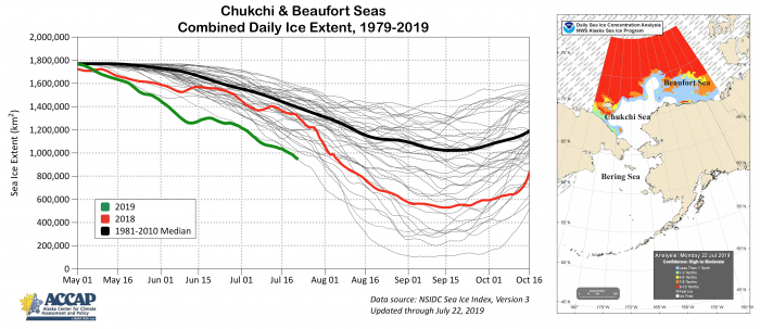 Figure 6. Annual cycle of sea-ice extent in the Chukchi and Beaufort seas for 1981–2017 (grey), 2018 (red), 2019 (green), and 1981–2010 median (black) (left). Sea ice concentration for the Bering, Chukchi, and Beaufort seas up to 22 July 2019.