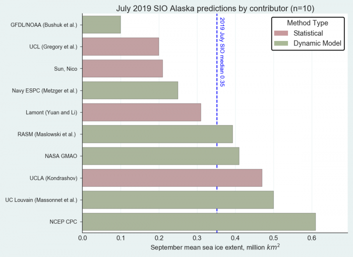 Figure 7. Distribution of SIO contributors for July estimates of September 2019 Alaska regional sea-ice extent. There were no contributions using heuristic or mixed methods. Image courtesy of Molly Hardman, NSIDC.