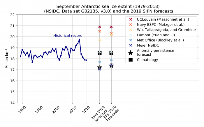 Figure 8. Historical observed September Antarctic sea-ice extent (blue line) from 1979 to 2018, the six June and July 2019 forecasts for September 2019 (colored crosses), and two benchmark forecasts: 1979–2018 mean September sea-ice extent (black square) and the May 2019 anomaly relative to 1979–2018 added to the September 1979–2018 mean (black star).