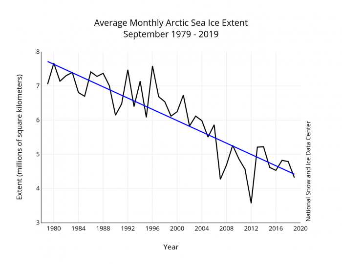 Figure 1. September average sea ice extent for 1979–2019 (black line) and linear trend line (blue line). Data from the NSIDC Sea Ice Index. Image courtesy of National Snow and Ice Data Center
