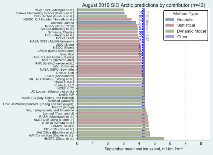 Figure 3. Distribution of SIO contributions for August estimates of September 2019 pan-Arctic sea-ice extent. The PolArctic LLC method used the ICE3 model and artificial intelligence. Public/citizen contributions include: Dekker, John, Simmons, Sun, and Sanwa Elementary School. Image courtesy of Molly Hardman, NSIDC.