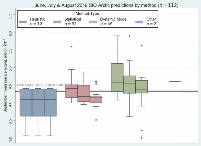 "Figure 4. June, July, and August 2019 Pan-Arctic Sea Ice Outlook submissions, sorted by method. The ""Other"" method used the ICE3 model and artificial intelligence. Image courtesy of Hamilton."