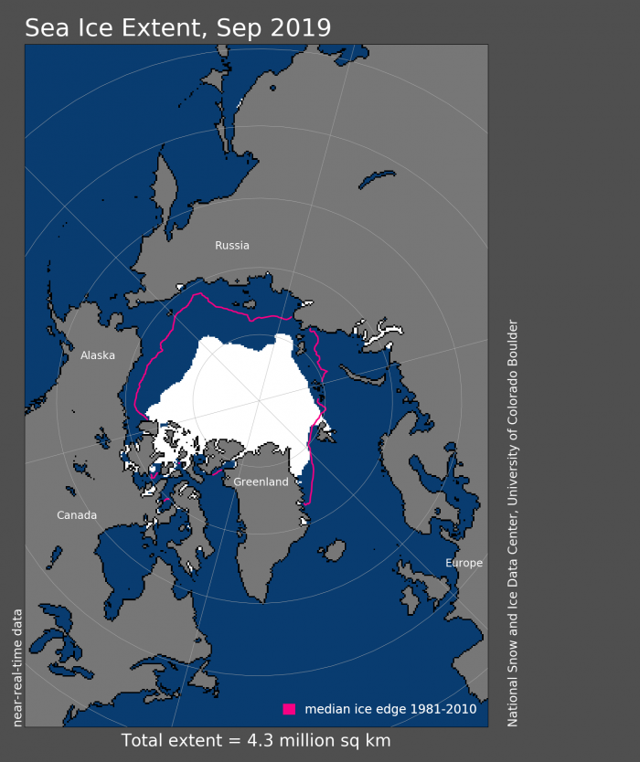 Figure 2. Arctic sea ice extent for September 2019 was 4.32 million square kilometers (1.67 million square miles). The magenta line shows the 1981 to 2010 average extent for that month. Data from the NASA Team algorithm (Cavalieri et al., 1996) and the Sea Ice Index. Image courtesy of the National Snow and Ice Data Center.