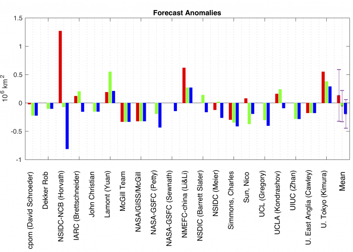 Figure 4b-1. Forecast errors in September sea ice extent by statistical methods for the  June (red), July (green), and August (blue) submissions. The last group of bars shows the mean of all inputs for each month, with error bars indicating one-standard deviation.