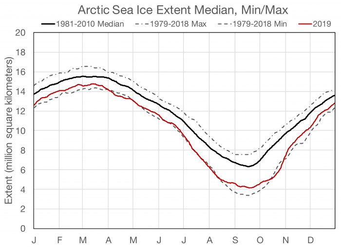 Figure 3c-1: Daily Arctic sea-ice extent from satellite passive microwave data (NSIDC Sea Ice Index; Fetterer et al. 2017). Sea-ice extent in 2019 is shown in red; dashed lines show the maximum and minimum daily sea-ice extent during the satellite era (1978-present), and the median (climatology) is indicated by the solid black line.