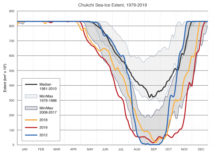 Figure 3c-2: Daily sea-ice extent in the Chukchi Sea from satellite passive microwave data (NSIDC Sea Ice Index; Fetterer et al. 2017). Sea-ice extents are shown for 2012 (blue), 2018 (yellow) and 2019 (red). Shaded areas indicate the daily maximum and minimum range for the first complete decade of the satellite era (1979-1988) and for a recent equivalent period (2008-2017). The median (climatology) is indicated by the black line.