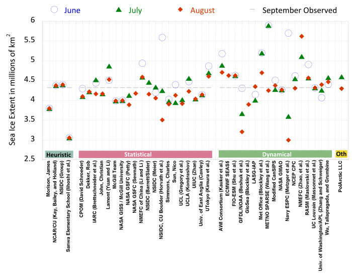 Figure 4a-3. 2019 Outlook contributions by group for June (blue circle), July (green triangle), and August (red diamond) are organized by general type of method. The 2019 observed September sea ice is shown by dotted grey line.