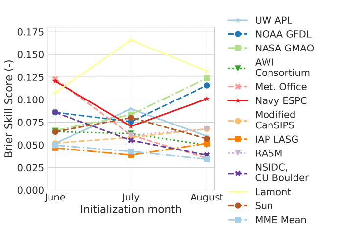 Figure 4d-2. Pan-Arctic spatial mean Brier score of models' SIP forecasts for the June, July, and August SIO outlooks, together with the multi-model mean Brier score. Figure made by Cecilia Bitz and Ed Blanchard-Wrigglesworth.