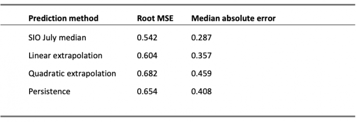 Table 5b. Comparison of median July SIO predictions with predictions based on linear or quadratic extrapolation (using data from 1979 to the previous year) or persistence (extent same as previous year), over 2008–2019, in millions of km2.