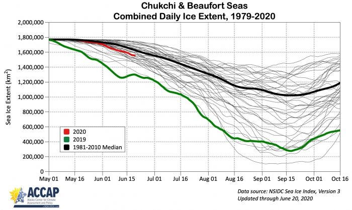 Figure 15a. Annual cycle of sea-ice extent in the Chukchi and Beaufort seas for 1981–2018 (grey), 2020 (red), 2019 (green), and 1981–2010 median (black). Image courtesy of Richard Thoman, IARC/UAF.