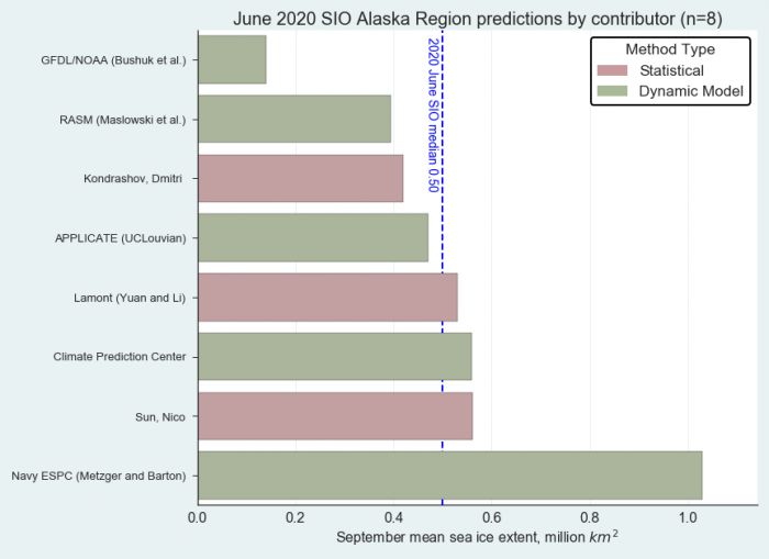 Figure 18. Distribution of SIO contributors for June estimates of September 2020 Alaska Regional sea ice extent. Image courtesy of Molly Hardman, NSIDC.