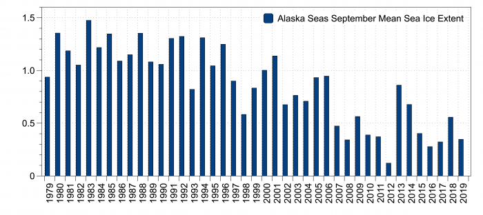 Figure 19. Observed September Alaska regional sea-ice extent (million square kilometers) from 1979–2019. Figure courtesy of Uma Bhatt.