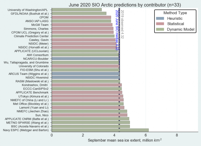 Figure 1. Distribution of SIO contributors for June estimates of September 2020 pan-Arctic sea ice extent. Public/citizen contributions include: Simmons, Nico Sun, and ARCUS Team. Image courtesy of Molly Hardman, NSIDC.