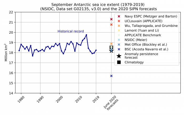 Figure 22. September Sea-ice Outlook for the Antarctic, together with the historical record based on NSIDC data set G02135, v3.0.