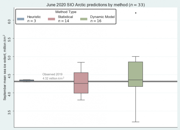 Figure 2. June 2020 pan-Arctic Sea Ice Outlook submissions, sorted by method. Image courtesy of Molly Hardman, NSIDC.