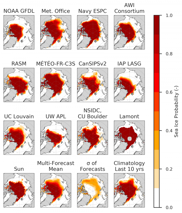 Figure 4. Sea ice probability (SIP) for contributions with eleven dynamic models and a statistical method (Lamont). The standard deviations (bottom middle panel) indicate where contributions diverge. Figure courtesy of Bitz and Blanchard-Wrigglesworth.