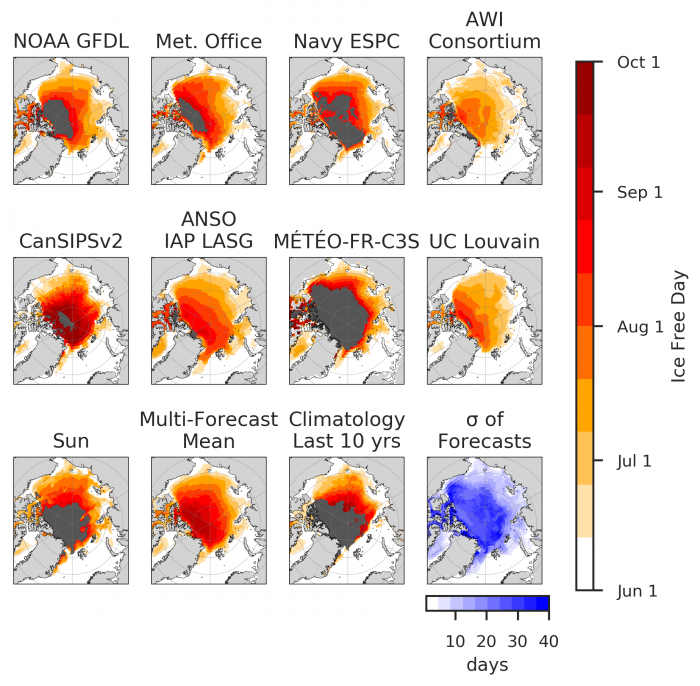 Figure 5b. First ice-free date forecasts for a 80% sea ice concentration threshold. The black region indicates where a location is forecasted to be above the threshold for all lead times. The standard deviations (last panel) indicate where contributions diverge. Figure courtesy of Bitz and Blanchard-Wrigglesworth. Updated on 4 August 2020.