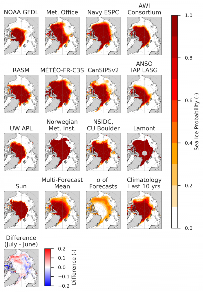 Figure 3. Sea ice probability (SIP) for contributions with ten dynamic models and three statistical method (NSIDC, Lamont, Sun). The standard deviations ('sigma of forecasts' panel) indicate where contributions diverge. We also show the difference in model-mean SIP forecast between July and June SIOs. Figure courtesy of Bitz and Blanchard-Wrigglesworth.