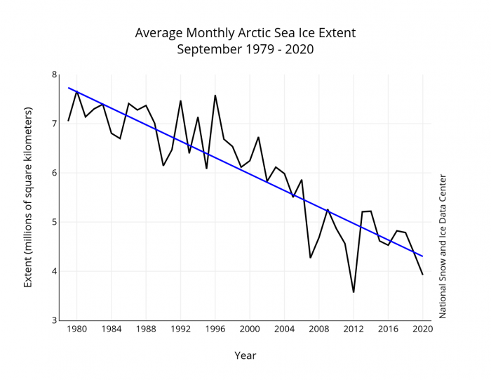 Figure 1. September average sea ice extent for 1979-2020 (black line) and linear trend line (blue line). Data from the NSIDC Sea Ice Index. Image courtesy of National Snow and Ice Data Center