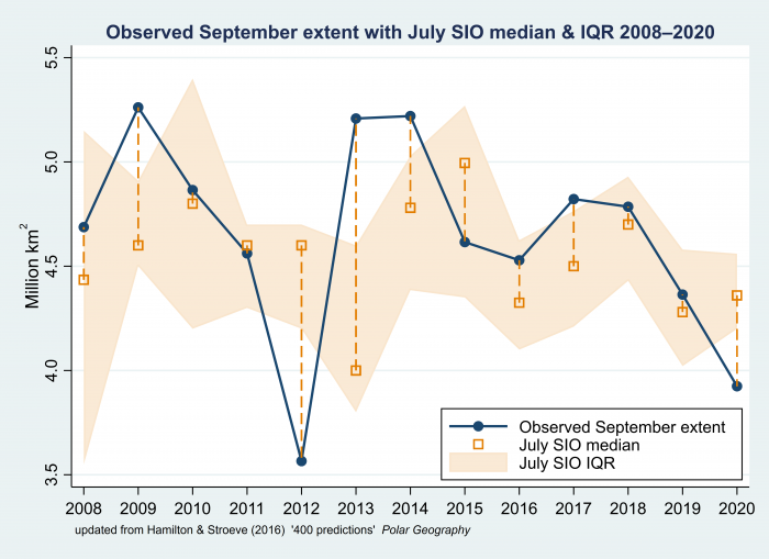 Figure 5. July SIO median and interquartile range (IQR) for 2008-2020. Figure by Larry Hamilton, University of New Hampshire.