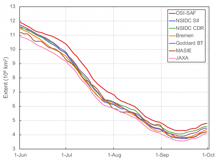 Figure 6. Daily extent from 7 sea ice products for 1 June—30 September. See appendix for further information and links to data and documentation on the products.