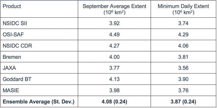Table 1. September average and minimum daily extent from seven products. See the appendix at the end of this report for more information and sources for each product.