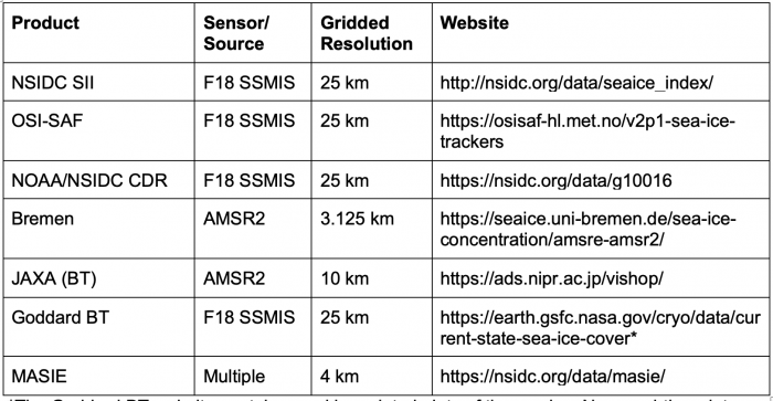 Table A1. List of products used for ensemble sea ice extent estimates with sensor/source, gridded resolution, and website for data access and documentation. Note that the sensor resolution of the passive microwave sensors is different (and generally coarser) than the gridded resolution of the concentration fields used to derive extent.