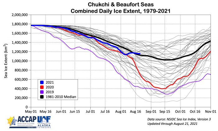 Figure 16a. Annual cycle of sea-ice extent in the Chukchi and Beaufort seas for 1979–2019 (grey), 2021 (blue), 2020 (red), 2019 (purple dots), and 1981–2010 median (black). Courtesy of Rick Thoman.