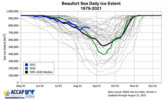 Figure 16c. Annual cycle of sea-ice extent in the Beaufort Sea for 1979–2019 (grey), 2021 (blue), 2020 (red), 2019 (purple dots), and 1981–2010 median (black). Courtesy of Rick Thoman.