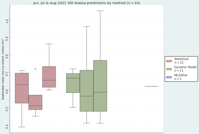 Figure 18. August 2021 Alaska Region Sea Ice Outlook submissions, sorted by method. (Note, the one ML/Other submission is represented by a flat line on the left side.) Figure courtesy of Matthew Fisher, NSIDC.