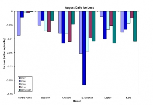 Average daily rates of ice loss for July and 1-27 August 2010