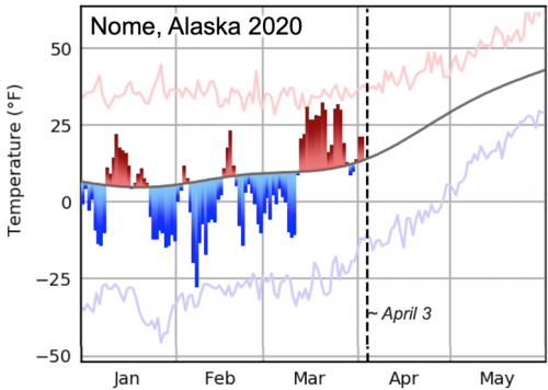 Figure 1. Daily average temperature departures from normal at Nome, Alaska for January through early April 2020. The red/blue bars are the daily departures from normal. The red/blue lines are the historical daily record highs/lows. (Source: Alaska Climate Research Center, Geophysical Center, UAF; Accessed from: http://climate.gi.alaska.edu)