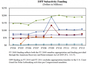 Image courtesy: NSF's FY 2013 Budget Request to Congress