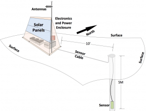 Design schematic of Transportable Array Station TOLK.