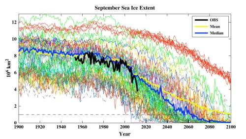 September sea Ice trends based on modeling