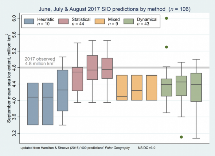 Figure 1. June, July, and August 2017 SIO contributions of the September pan-Arctic sea ice extent as box plots, broken down by type of method. Boxes show medians and interquartile ranges. Colors identify method types, and n denotes the number of contributions. Individual boxes for each method represent, from left to right, contributions to the June, July, and August SIO. The heavy gray line shows the 2017 observed September sea ice extent from the NSIDC index. Figure updated from Hamilton and Stroeve (2016