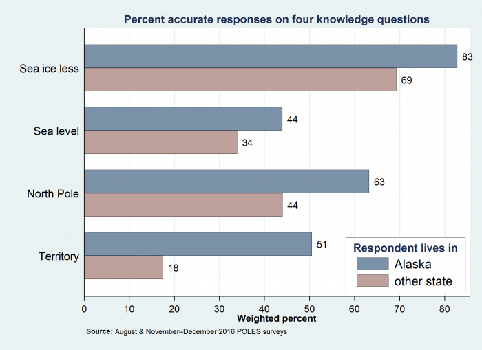 Figure 2. 2016 results from POLES surveys: comparison of percent accurate responses from Alaskans and other states residents on four knowledge questions about the Arctic. Image courtesy of L. Hamilton.