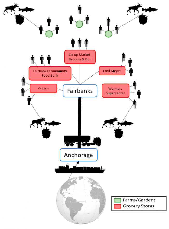 Figure 1. Existing Fairbanks North Star Borough Food System.